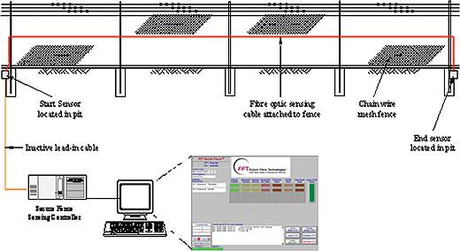Perimeter security using fibre optics