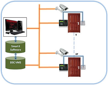 Think Integrated Access Control Solutions, Think Smart I