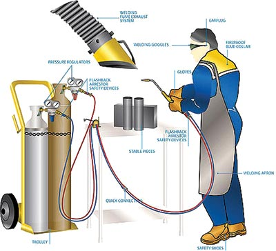 1fcec678e06d Hazards in Welding and Cutting - Industrial Safety Review