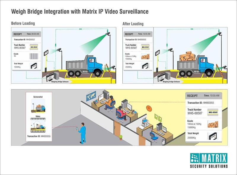Rajshree Sugar implements Matrix video surveillance solution
