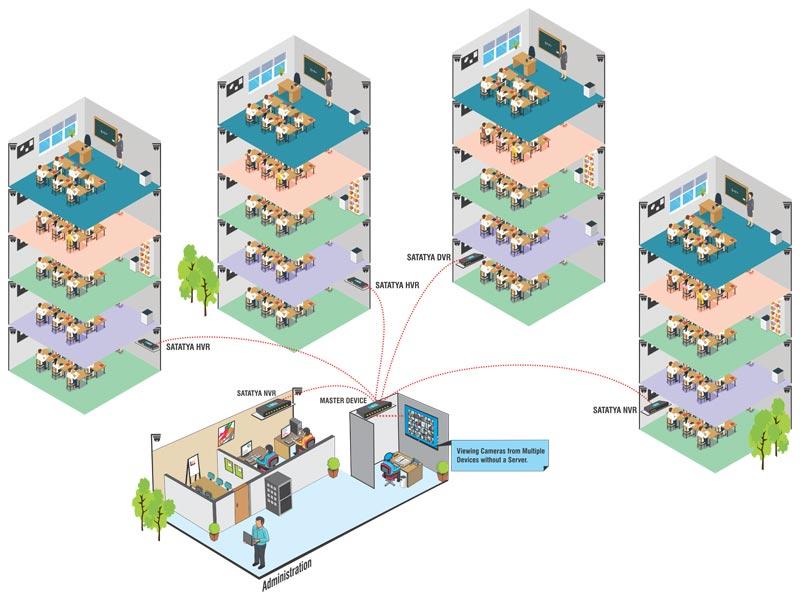 GITAM University secures campus with matrix video surveillance