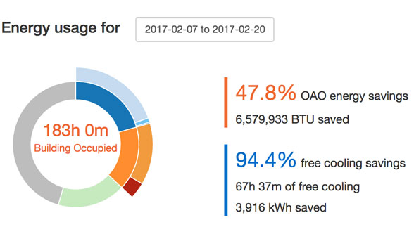 Energy savings screenshot from Facilisight, the online portal where you can view energy usage in real-time.
